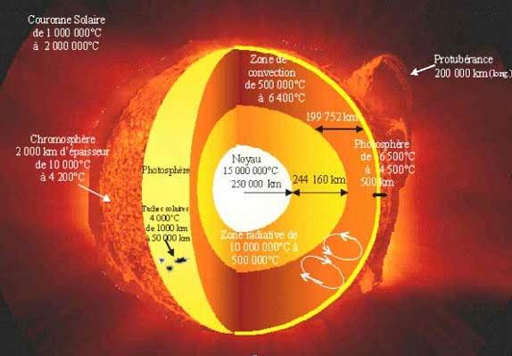temperature surface soleil